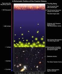 epoch of reionization science springs