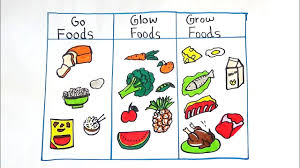 and glow go grow and glow food drawing for kids