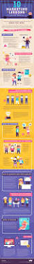 best 25 marketing strategy examples ideas on pinterest digital