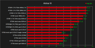 arma 3 apex best deals black friday the impact of ram speed for gaming aka