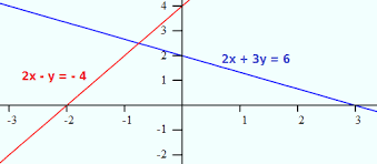 graphing inequalities how to graph inequalities u0026 examples math