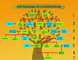 family tree create amazing infographics easel ly