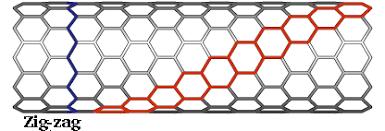 Armchair Zigzag Structure Of Carbon Nanotubes