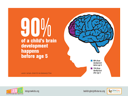 quote about early years education quotes about brain development 47 quotes