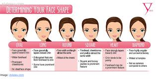 hair cuts based on face shape women hairstyles based on face shape face shape stylenoted kid hairstyles