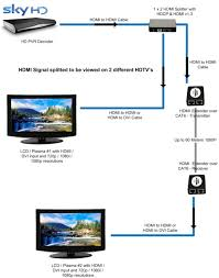 hdmi over cat6 wiring diagram hdmi wiring diagrams