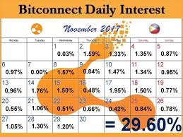 bitconnect sign up is it profitable and safe to invest in bitcoin or bitconnect quora