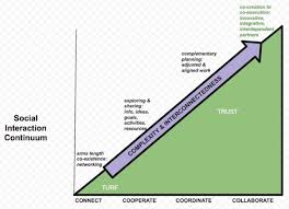 turf to trust u2014 co creating an u201ci to we u201d shift