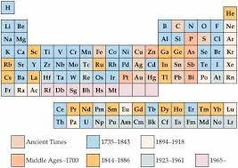 He On The Periodic Table Chemistry The Central Science Chapter 7 Section 1
