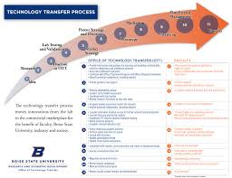 Boise State Campus Map Technology Transfer Process Office Of Technology Transfer