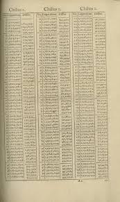 Logarithm Table Benjamin Banneker U0027s Trigonometry Puzzle Conclusion