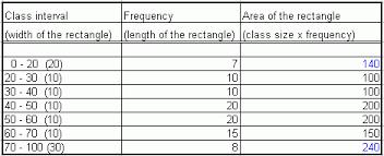 histogram middle high algebra geometry and statistics