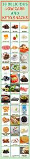 Best Comfort Food Snacks Best 25 Keto Snacks On The Go Ketogenic Diet Ideas On Pinterest