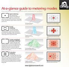 metering u0026exposure everything nikon d7500 d7200 d7100 d7000