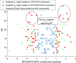 An Information Maximization Approach To Blind Separation And Blind Deconvolution Frontiers Biclustered Independent Component Analysis For Complex