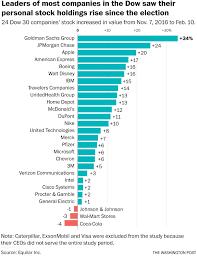 Dow Jones Help Desk The Ceos Of Goldman Sachs Jpmorgan Are Worth 261 Million More