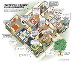 Your House Furniture Protect Your House Before A Hurricane Approaches Al Com