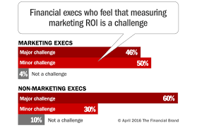 Challenge Roi Marketing Roi In Banking A Big Black