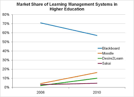 Moodle Hosting Title Blackboard And Moodlerooms An Insight To Private Equity