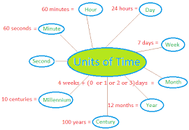 units of time worksheets the best and most comprehensive worksheets
