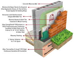 Home Foundation Types Interior Wall Material Types Picture Rbservis Com