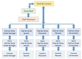chef de cuisine definition food production operations introduction to cookery