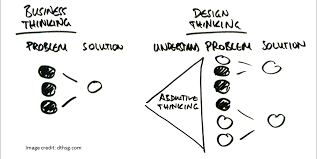design thinking elements the intersection of design thinking strategic consulting and
