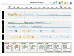 the product roadmap template is a stunning format that shows your