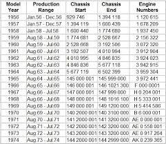 porsche 911 engine number porsche 911 engine serial number decoder miniboard