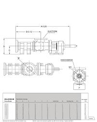 slaughterhouse floor plan millennium series heavy duty progressive cavity pump