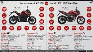yamaha cbr 150 price yamaha m slaz 150 vs honda cb150r streetfire
