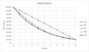 depreciation in excel easy excel tutorial