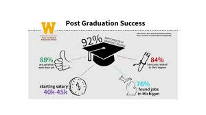 career outcomes for wmu graduates career and student employment