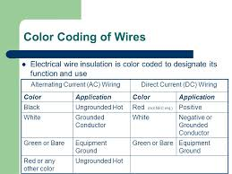 photovoltaic design and installation ppt video online download