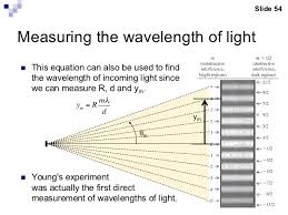 Monochromatic Light Light Waves