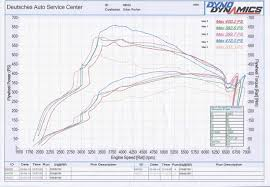 Jb4 Maps New Runs On Dyno Dynamics After The Maha Runs Past Week N54tech