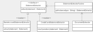 factory pattern in java with exle design pattern combination strategy with factory method