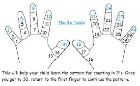 maths tables using your hands reading writing learning