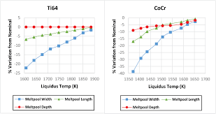 the effects of material property assumptions on predicted meltpool