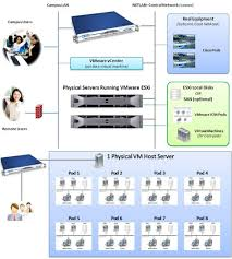 Home Lab Network Design Home