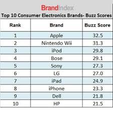ipod 5 black friday black friday u0027s hottest consumer electronics brands