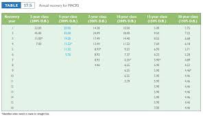 Depreciation Tables Complete The Following Table Given This Informatio Chegg Com