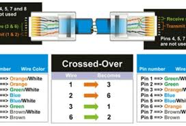 lovable cat 5 wiring diagram color code house electrical wiring