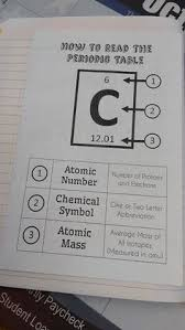 Getting To Know The Periodic Table Worksheet Having Students Create Their Own Periodic Table Of Elements To