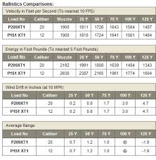 Ballistics Table Slug Guns Twenty Gauge Vs Twelve Gauge What Is Better