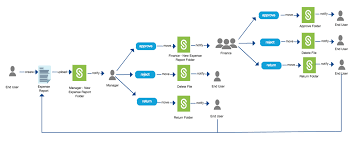 Process Expense Reports by Automating Workflows With Sharefile Citrix Blogs