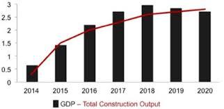 irish economy 2015 2014 facts innovation news european construction market forecast from 2015 2020