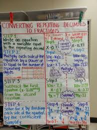 best 25 repeating decimal ideas on pinterest fraction chart