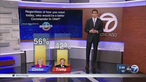 Election Predictions November 5 2016 by Election 2016 Exit Poll Results In Record Voter Turnout