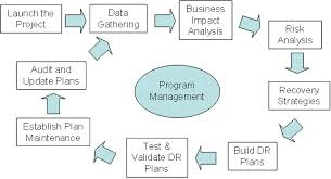 disaster recovery risk assessment and business impact analysis